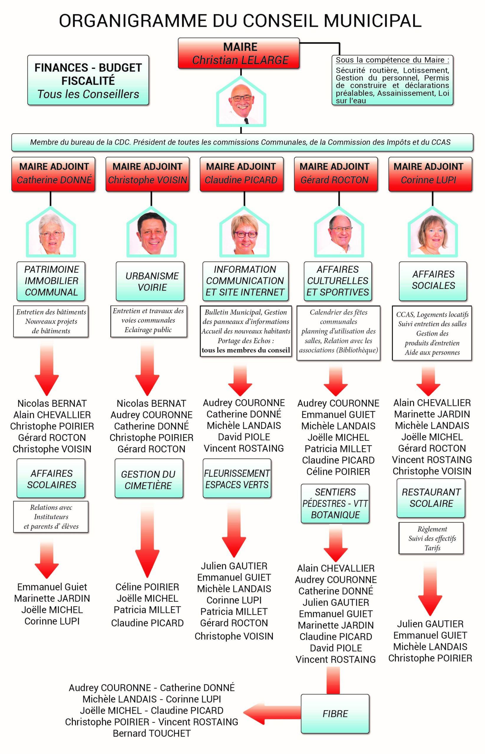 Les commissions du conseil municipal d'Yvré-le-pôlin